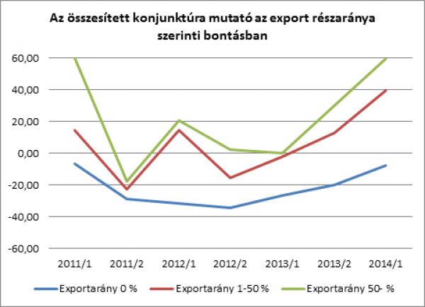 összesített konjunktúra mutató export szerinti bontásban