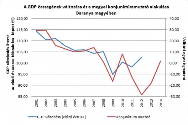GDP összegének változása