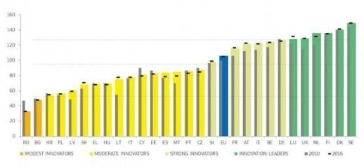 2018. évi európai innovációs eredménytábla - országrangsor